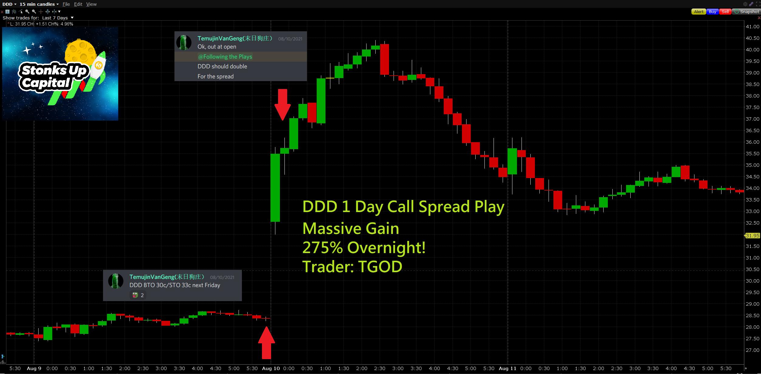 Aug. 9, 2021 $DDD